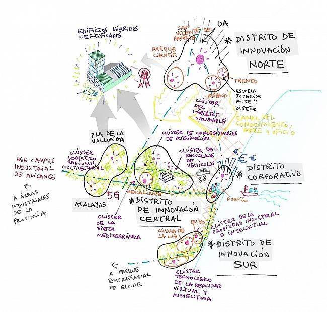 Diagrama resumen de la visión para las áreas industriales de Alicante planteado en el Estudio para la modernización y promoción de las áreas industriales de Alicante