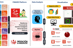 Un ecosistema de innovación y una plataforma provincial para combatir la brecha digital y la despoblación en Badajoz