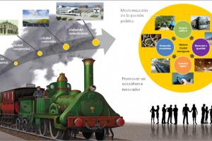 Resumen Proyecto Ciudad/Territorio Inteligente