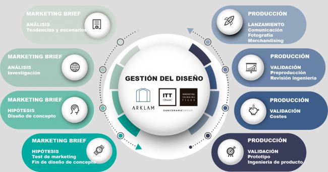 Infografía sobre el proceso de gestión de diseño en ITT Ceramic.