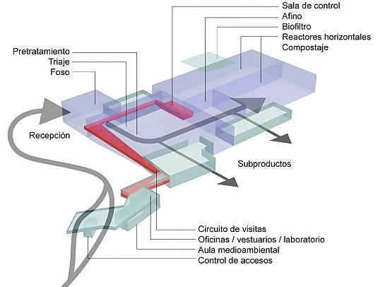 Instalación de valoración y eliminación R.S.U. . Valencia . València . España